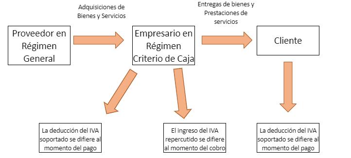 Criterio de caja esquema