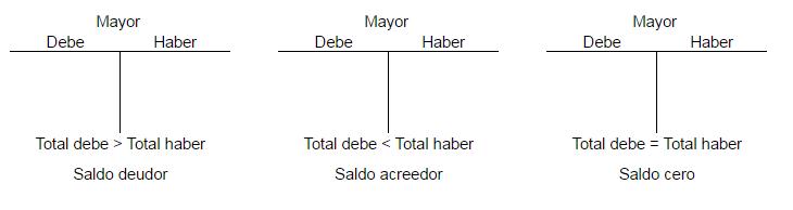 Saldos deudores, acreedores y saldo cero