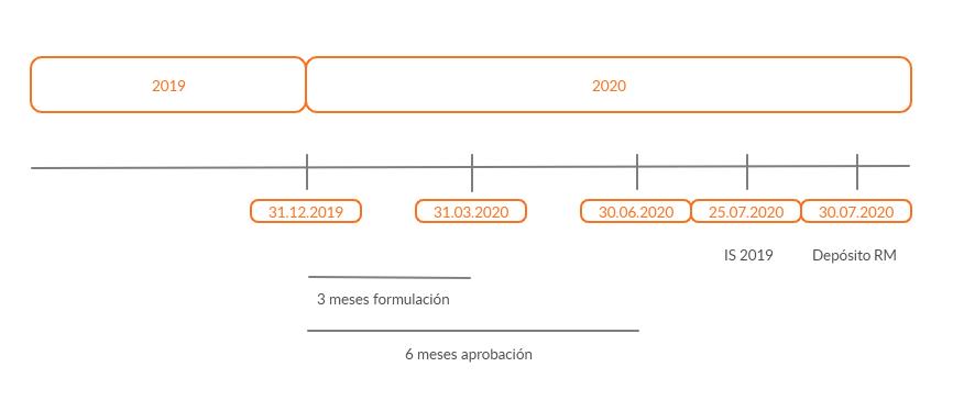 Cuentas anuales plazos