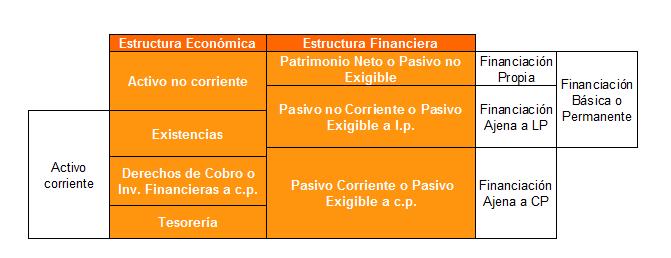 Esquema estructura económica y estructura financiera