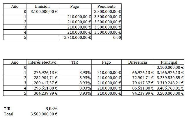 Empréstito - calculo TIR