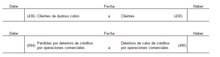 En este asiento se ha realizado la clasificación de cliente a cliente de dudoso cobro y se dotado la correspondiente provisión de fondos