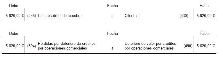solucion-ejercicio-2-cliente-de-dudoso-cobro-clasificacion-y-provision-de-fondos