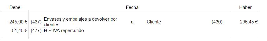 Asiento contable devolución de envases y embalajes por el cliente