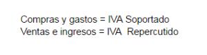 IVA Soportado e IVA Repercutido