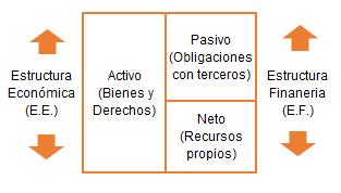 Estructura patrimonio de una empresa