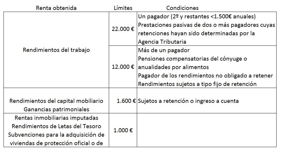 Exento declaración renta