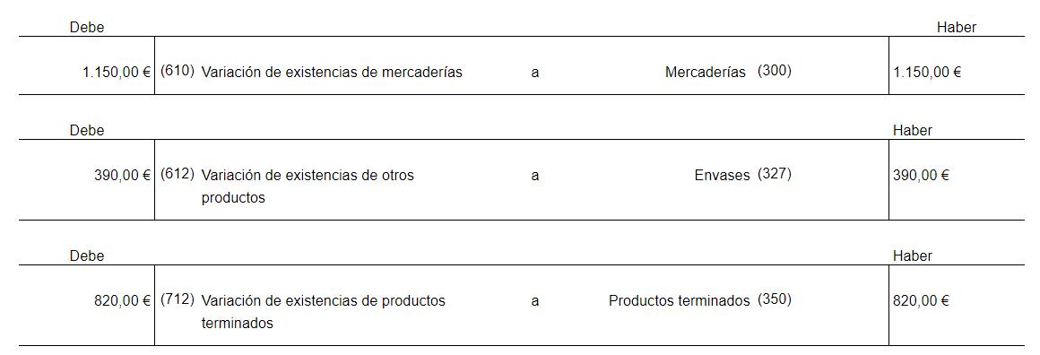 variación de existencias iniciales