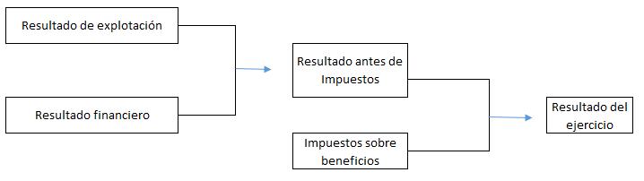 Cuenta de Pérdidas y Ganancias Estructura