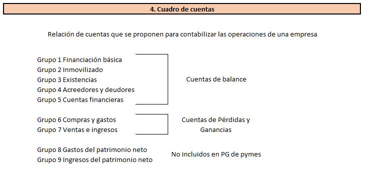 Cuadro de cuentas plan general contable