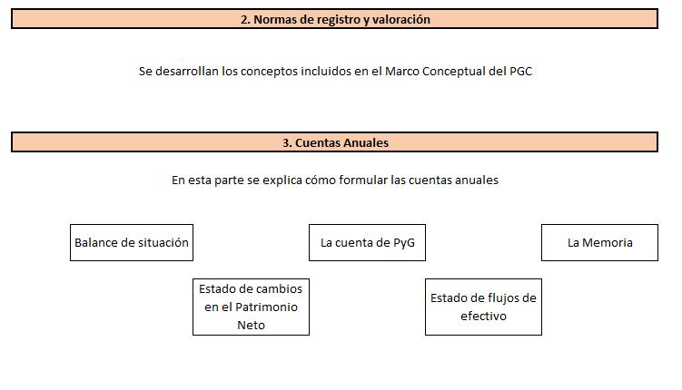 Cuentas anuales plan general contable