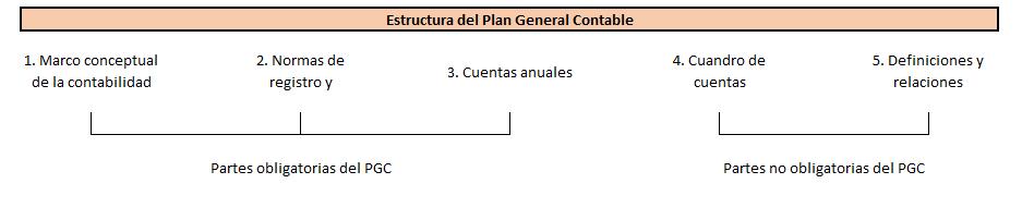 Estructura del Plan General Contable
