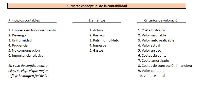Marco conceptual de la contabilidad