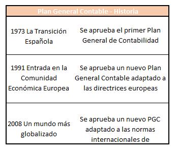 Plan General Contable Historia