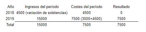 Coste de producción prestacion de servicio