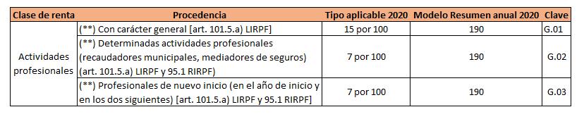 Retenciones IRPF 2020 actividad profesional