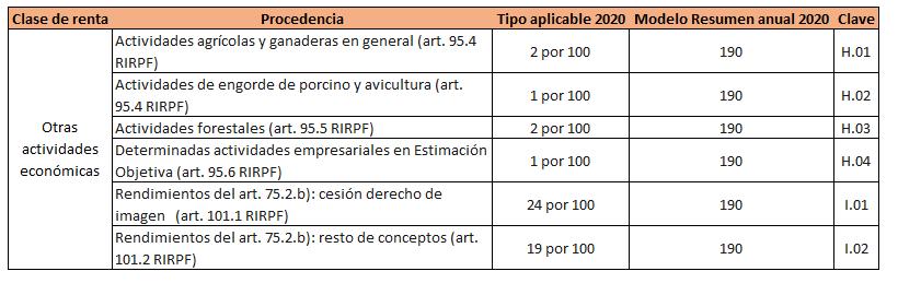 Retenciones IRPF 2020 otras actividades económicas