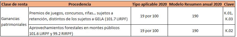 Retenciones IRPF 2020 ganancias patrimoniales