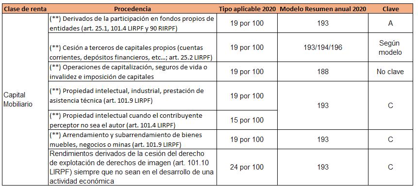 Retenciones IRPF 2020 capital mobiliario