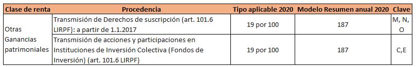 Retenciones IRPF 2020 otras ganancias patrimoniales