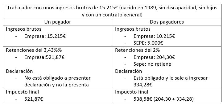 ERTE y renta 2020
