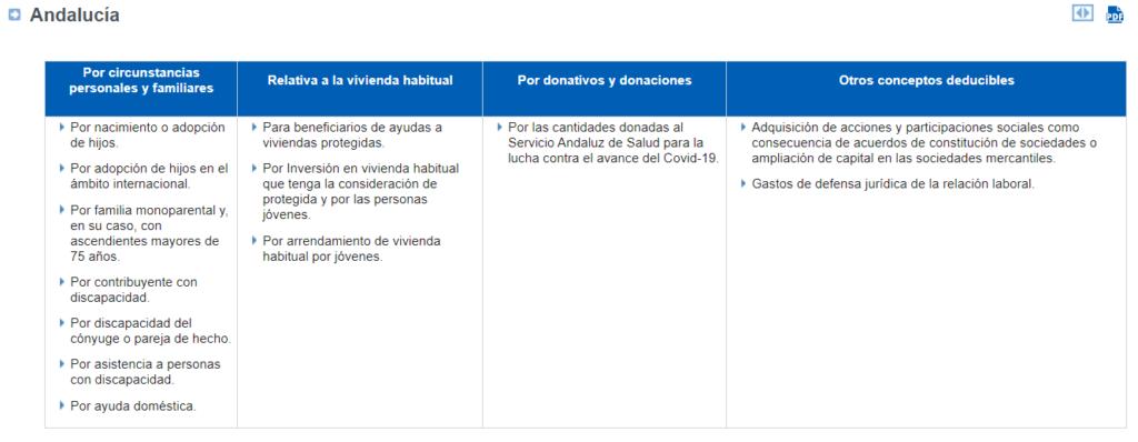 Deducciones Andalucía