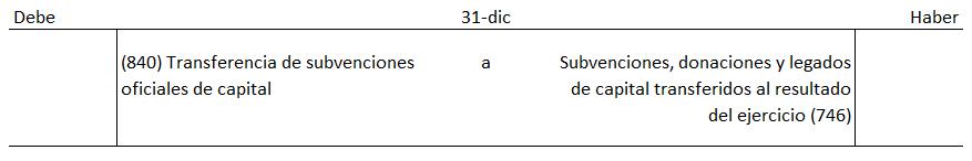 imputación de la subvención préstamo ICO