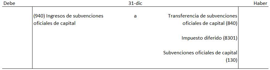 regularización de la subvención aval ICO